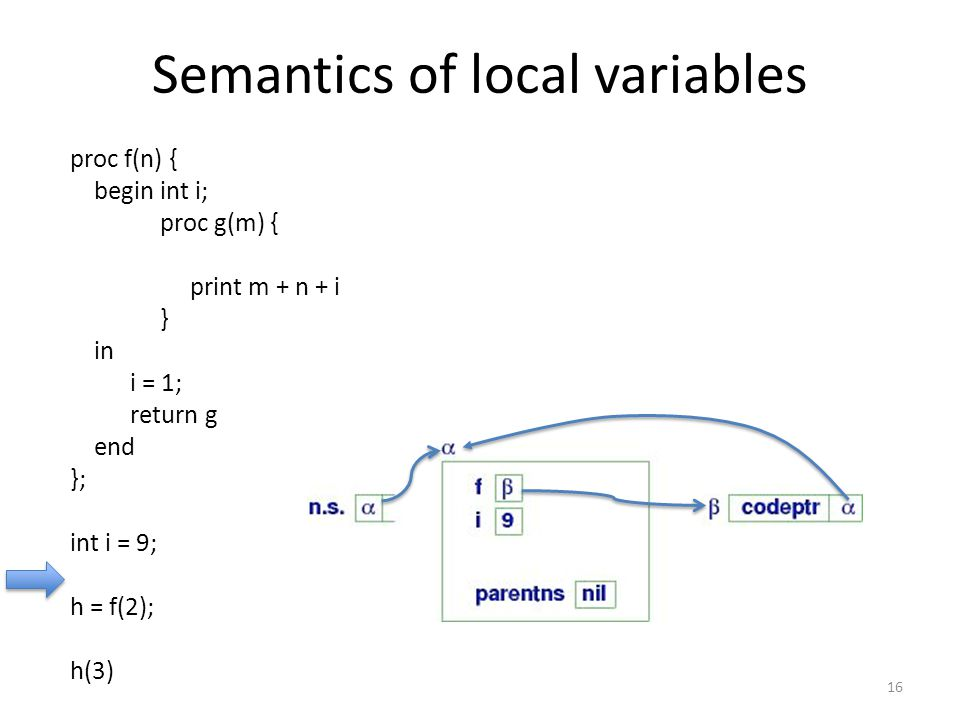 16 proc f(n) { begin int i; proc g(m) { print m + n + i } in i = 1; return g end }; int i = 9; h = f(2); h(3) Semantics of local variables