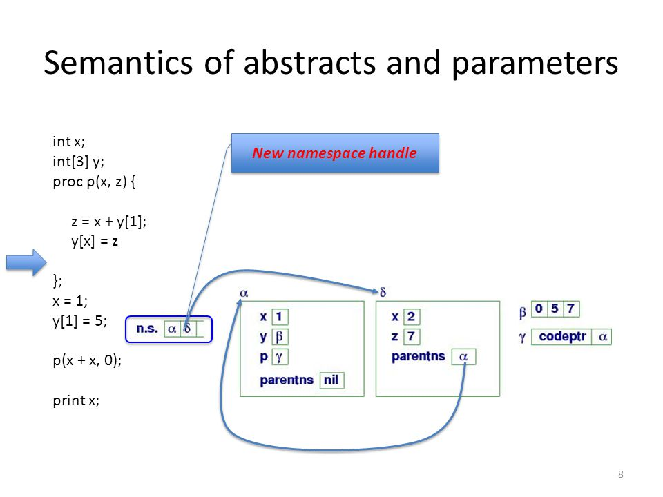 Semantics of abstracts and parameters 8 New namespace handle int x; int[3] y; proc p(x, z) { z = x + y[1]; y[x] = z }; x = 1; y[1] = 5; p(x + x, 0); print x;