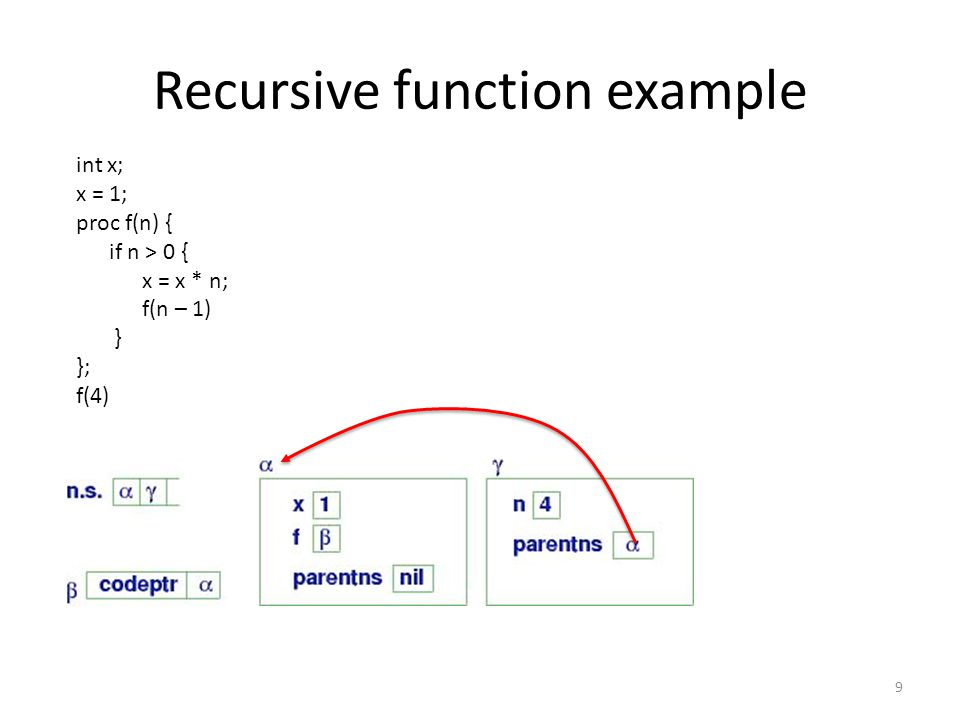 Recursive function example 9 int x; x = 1; proc f(n) { if n > 0 { x = x * n; f(n – 1) } }; f(4)