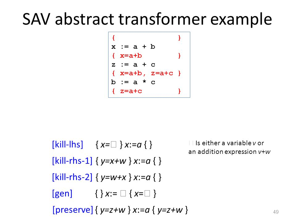 SAV abstract transformer example 49  Is either a variable v or an addition expression v+w { } x := a + b { x=a+b } z := a + c { x=a+b, z=a+c } b := a * c { z=a+c } { x=  } x:=a { } [kill-lhs] { y=x+w } x:=a { } [kill-rhs-1] { y=w+x } x:=a { } [kill-rhs-2] { } x:=  { x=  } [gen] { y=z+w } x:=a { y=z+w } [preserve]