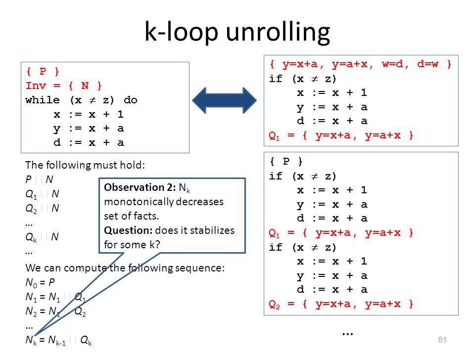 k-loop unrolling 81 The following must hold: P  N Q 1  N Q 2  N … Q k  N … { P } if (x  z) x := x + 1 y := x + a d := x + a Q 1 = { y=x+a, y=a+x } if (x  z) x := x + 1 y := x + a d := x + a Q 2 = { y=x+a, y=a+x } … { P } Inv = { N } while (x  z) do x := x + 1 y := x + a d := x + a { y=x+a, y=a+x, w=d, d=w } if (x  z) x := x + 1 y := x + a d := x + a Q 1 = { y=x+a, y=a+x } We can compute the following sequence: N 0 = P N 1 = N 1  Q 1 N 2 = N 1  Q 2 … N k = N k-1  Q k Observation 2: N k monotonically decreases set of facts.