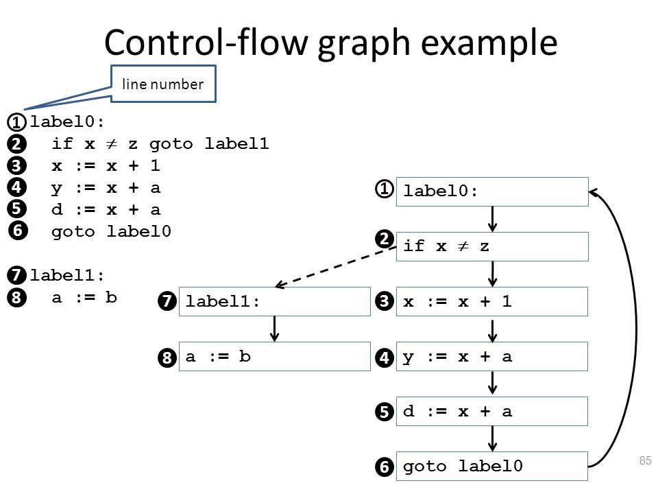 Control-flow graph example 85 1 label0: if x  z goto label1 x := x + 1 y := x + a d := x + a goto label0 label1: a := b 2 3 4 5 7 8 6 label0: if x  z x := x + 1 y := x + a d := x + a goto label0 label1: a := b 1 2 3 4 5 6 7 8 line number