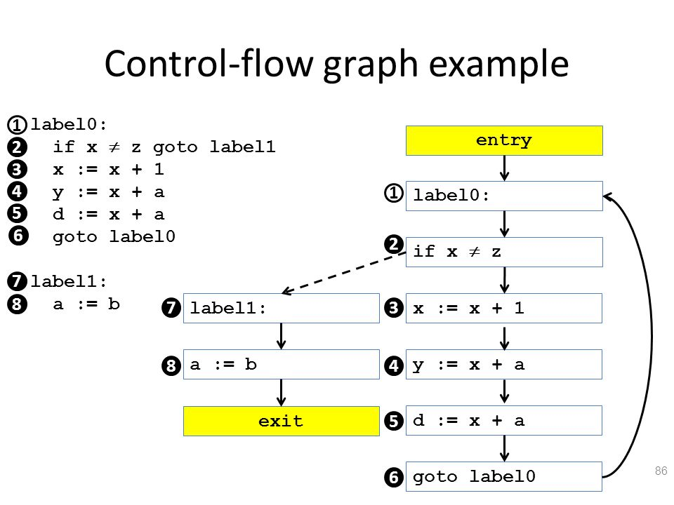 Control-flow graph example 86 1 label0: if x  z goto label1 x := x + 1 y := x + a d := x + a goto label0 label1: a := b 2 3 4 5 7 8 6 label0: if x  z x := x + 1 y := x + a d := x + a goto label0 label1: a := b 1 2 3 4 5 6 8 entry exit 7