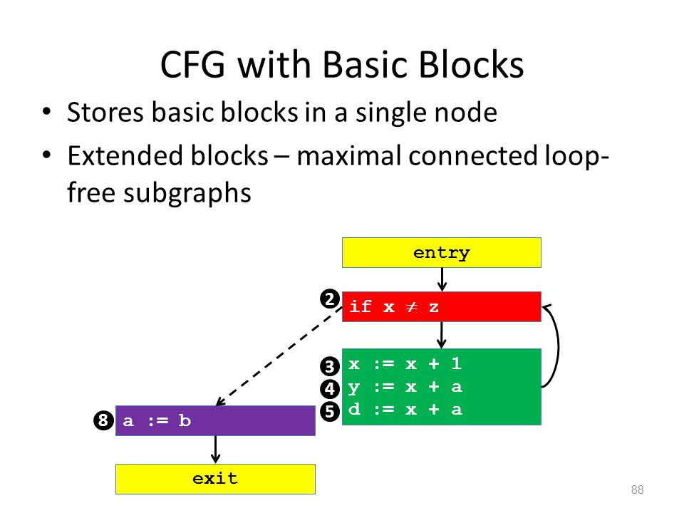 CFG with Basic Blocks Stores basic blocks in a single node Extended blocks – maximal connected loop- free subgraphs 88 if x  z x := x + 1 y := x + a d := x + a a := b 2 3 8 entry exit 4 5