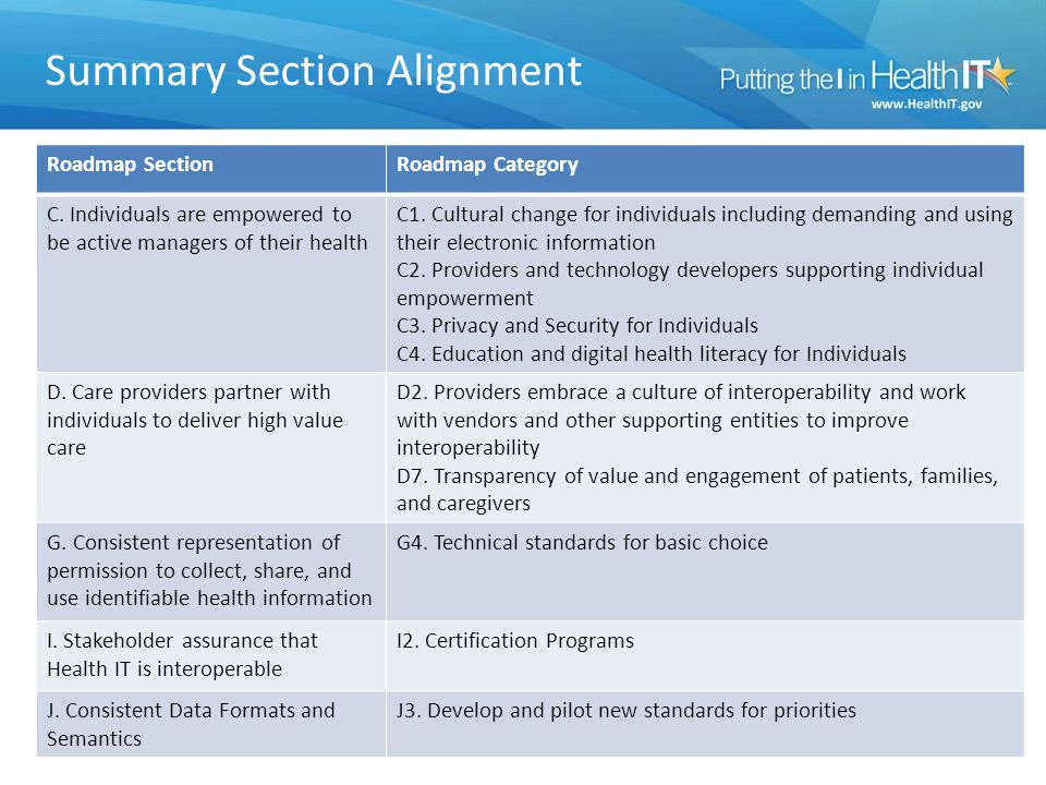 Summary Section Alignment 2 Roadmap SectionRoadmap Category C.