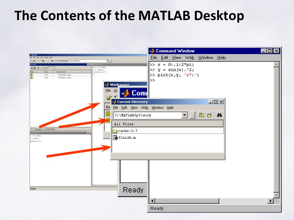 The Contents of the MATLAB Desktop
