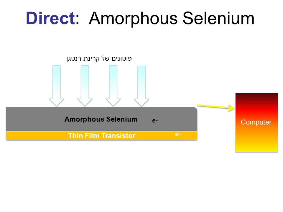 Amorphous Selenium Thin Film Transistor X-Ray Photons Computer e- Direct: Amorphous Selenium פוטונים של קרינת רנטגן