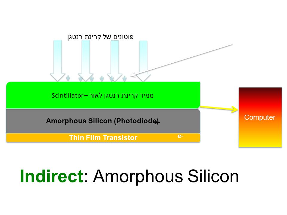 Amorphous Silicon (Photodiode) Thin Film Transistor X-Ray Photons Computer e- Scintillator – ממיר קרינת רנטגן לאור Indirect: Amorphous Silicon Light פוטונים של קרינת רנטגן