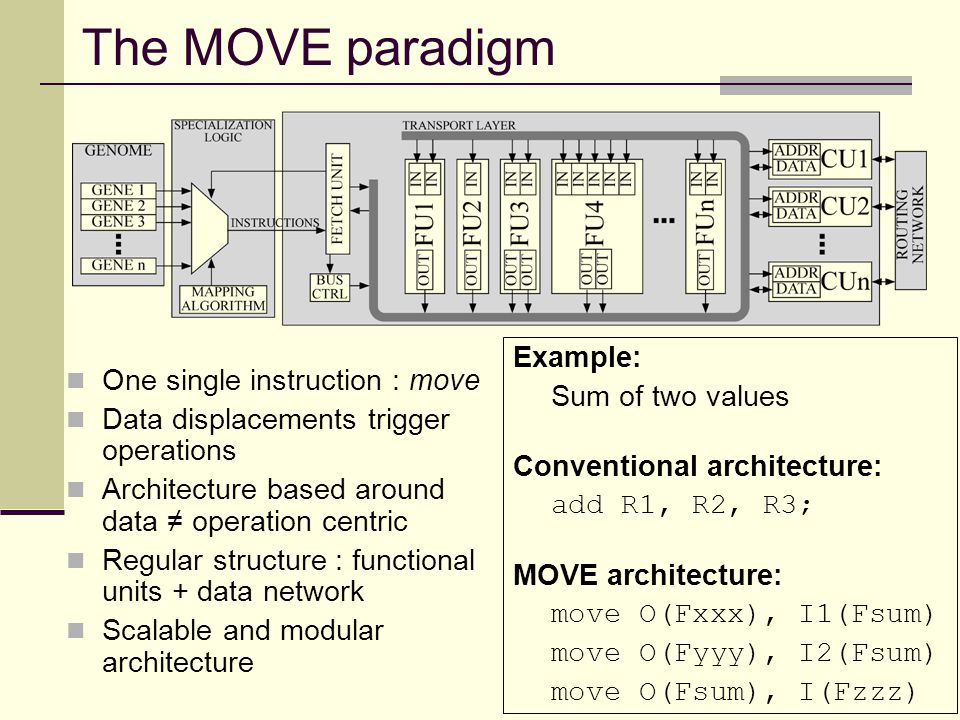 The MOVE paradigm One single instruction : move Data displacements trigger operations Architecture based around data ≠ operation centric Regular structure : functional units + data network Scalable and modular architecture Example: Sum of two values Conventional architecture: add R1, R2, R3; MOVE architecture: move O(Fxxx), I1(Fsum) move O(Fyyy), I2(Fsum) move O(Fsum), I(Fzzz)