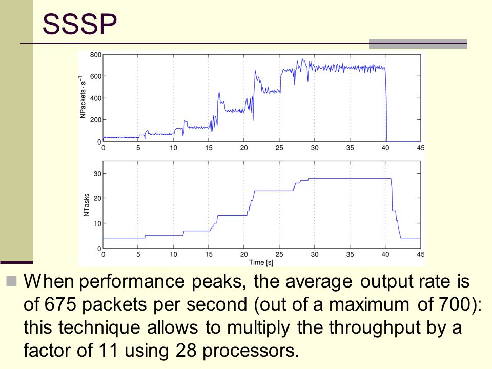 SSSP When performance peaks, the average output rate is of 675 packets per second (out of a maximum of 700): this technique allows to multiply the throughput by a factor of 11 using 28 processors.