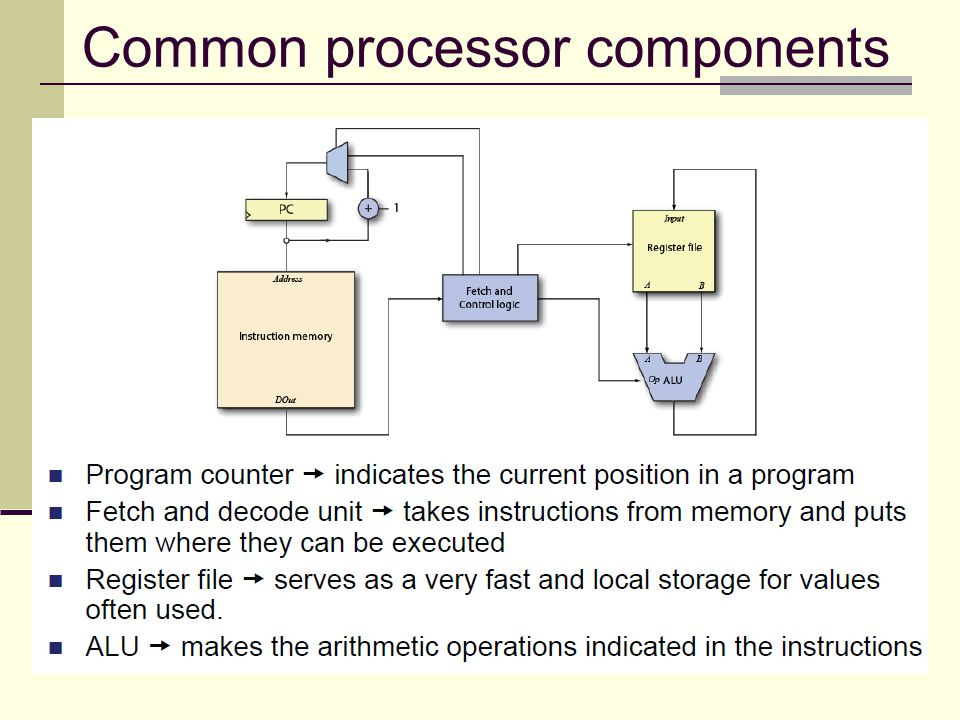 Common processor components