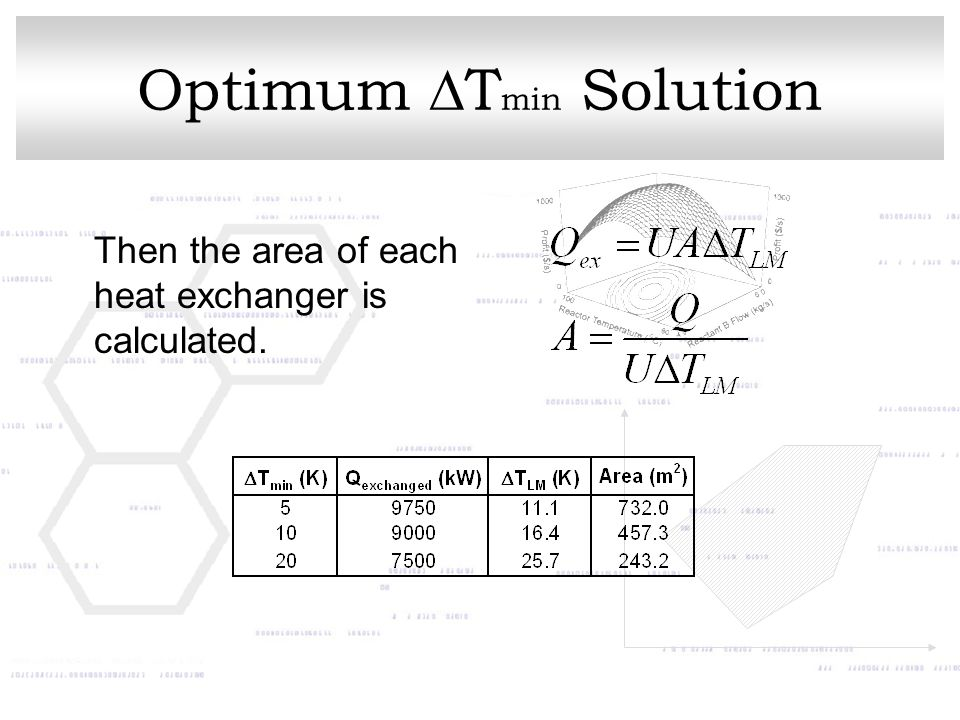 Optimum  T min Solution Then the area of each heat exchanger is calculated.