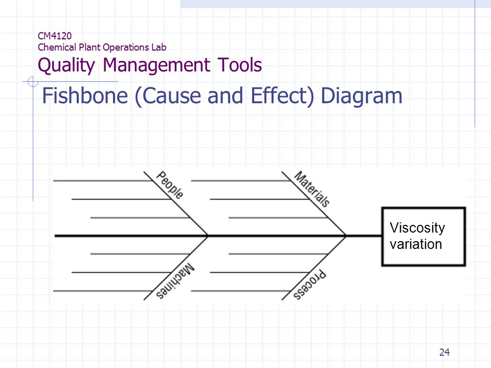 24 CM4120 Chemical Plant Operations Lab Quality Management Tools Fishbone (Cause and Effect) Diagram Viscosity variation