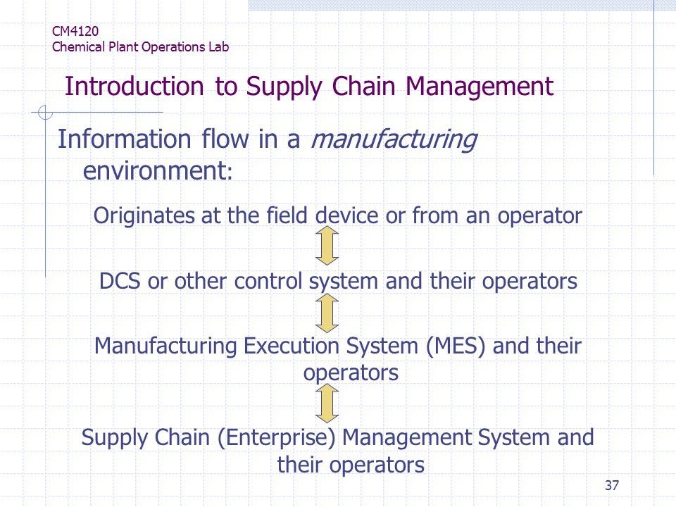 37 CM4120 Chemical Plant Operations Lab Introduction to Supply Chain Management Information flow in a manufacturing environment : Originates at the field device or from an operator DCS or other control system and their operators Manufacturing Execution System (MES) and their operators Supply Chain (Enterprise) Management System and their operators