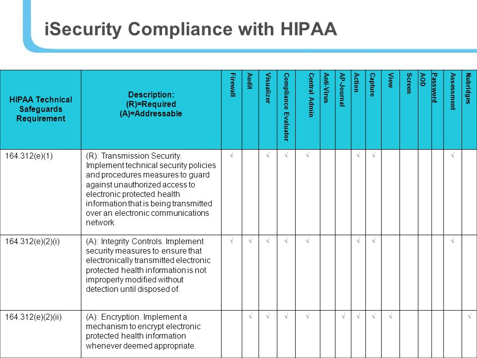 iSecurity Compliance with HIPAA HIPAA Technical Safeguards Requirement Description: (R)=Required (A)=Addressable FirewallAuditVisualizerCompliance EvaluatorCentral AdminAnti-VirusAP-JournalActionCaptureViewScreenAOD PasswordAssessmentNubridges (e)(1)(R): Transmission Security.