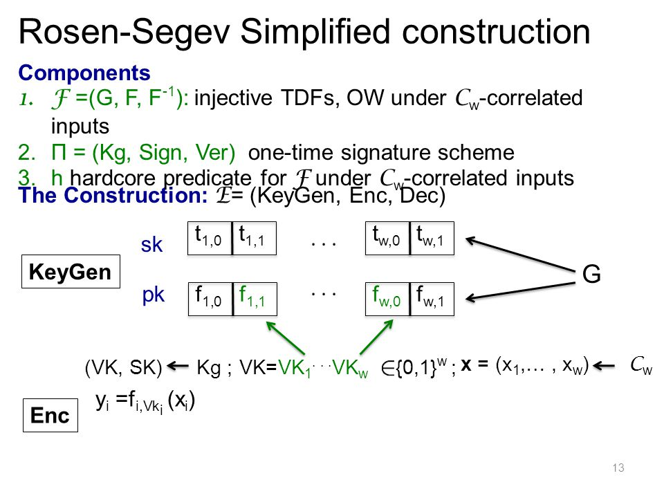 13 Components 1.F =(G, F, F -1 ): injective TDFs, OW under C w -correlated inputs 2.Π = (Kg, Sign, Ver) one-time signature scheme 3.h hardcore predicate for F under C w -correlated inputs The Construction: E = (KeyGen, Enc, Dec) KeyGen sk pk...