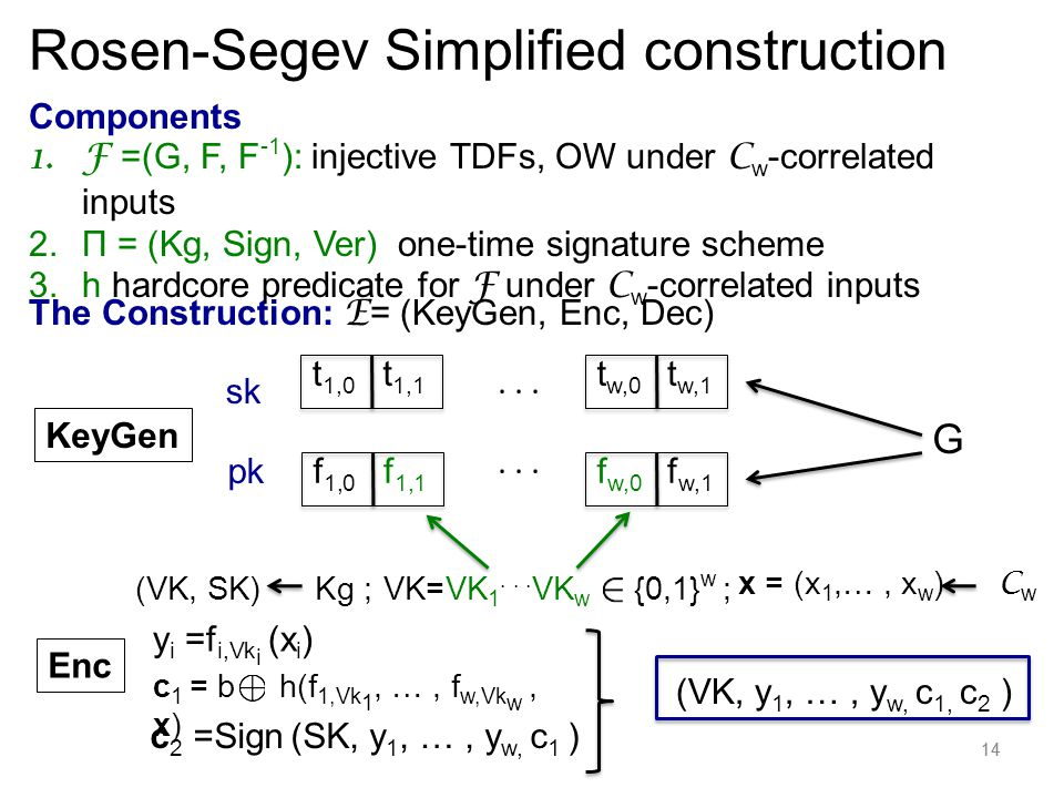 14 Components 1.F =(G, F, F -1 ): injective TDFs, OW under C w -correlated inputs 2.Π = (Kg, Sign, Ver) one-time signature scheme 3.h hardcore predicate for F under C w -correlated inputs The Construction: E = (KeyGen, Enc, Dec) KeyGen sk pk...