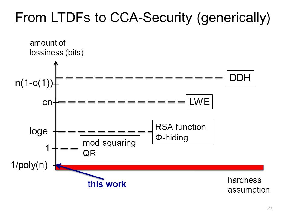 27 amount of lossiness (bits) hardness assumption I I LWE cn I 1 I loge I From LTDFs to CCA-Security (generically) RSA function Φ-hiding mod squaring QR 1/poly(n) n(1-o(1)) DDH this work