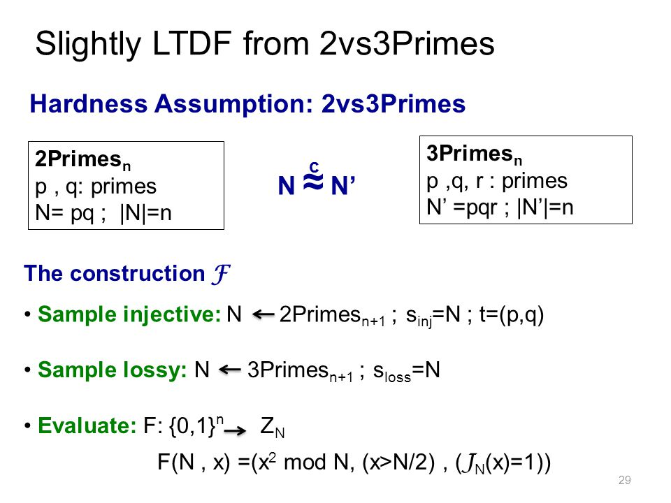 Hardness Assumption: 2vs3Primes 29 Slightly LTDF from 2vs3Primes 2Primes n p, q: primes N= pq ; |N|=n 3Primes n p,q, r : primes N' =pqr ; |N'|=n The construction F Sample injective: N 2Primes n+1 ; s inj =N ; t=(p,q) Evaluate: F: {0,1} n Z N F(N, x) =(x 2 mod N, (x>N/2), ( J N (x)=1)) N ≈ N' c Sample lossy: N 3Primes n+1 ; s loss =N