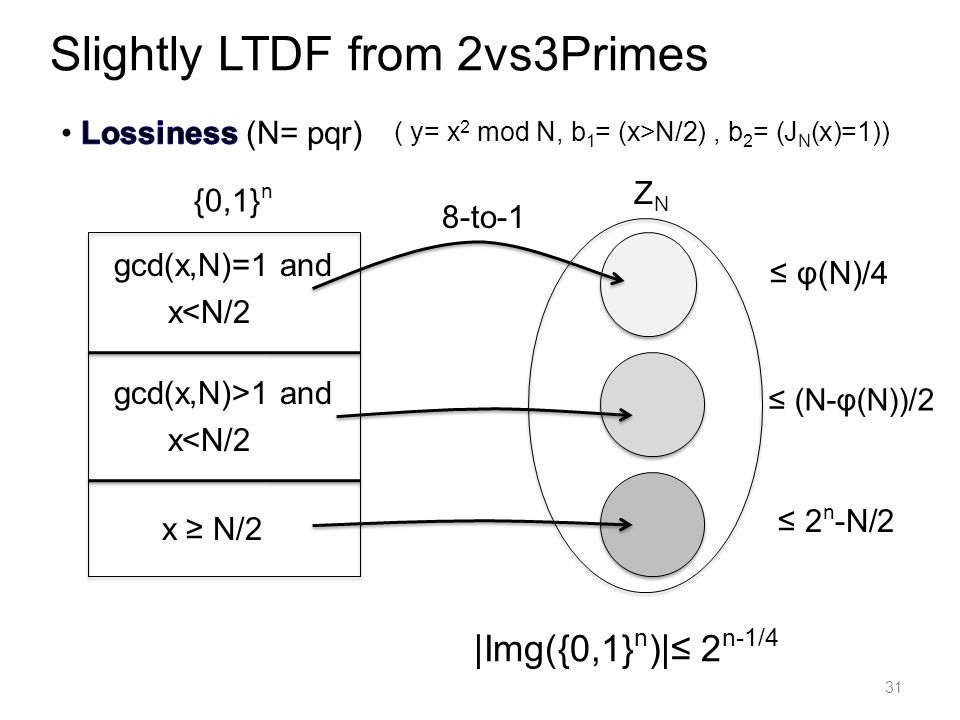 31 Slightly LTDF from 2vs3Primes 8-to-1 ZNZN ( y= x 2 mod N, b 1 = (x>N/2), b 2 = (J N (x)=1)) {0,1} n x ≥ N/2 gcd(x,N)>1 and x<N/2 gcd(x,N)=1 and x<N/2 |Img({0,1} n )|≤ 2 n-1/4 ≤ φ(N)/4 ≤ (N-φ(N))/2 ≤ 2 n -N/2