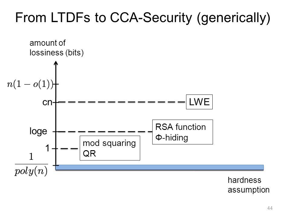 44 amount of lossiness (bits) hardness assumption I I LWE cn I 1 I loge I From LTDFs to CCA-Security (generically) RSA function Φ-hiding mod squaring QR