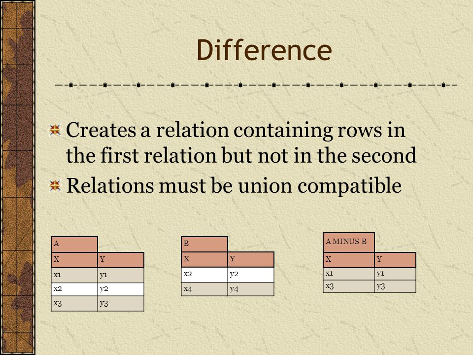 Difference Creates a relation containing rows in the first relation but not in the second Relations must be union compatible A XY x1y1 x2y2 x3y3 B XY x2y2 x4y4 A MINUS B XY x1y1 x3y3