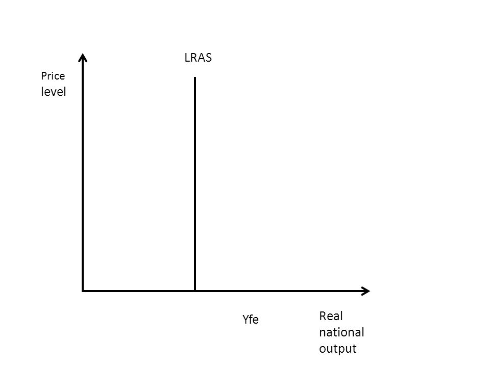 Real national output LRAS Yfe Price level