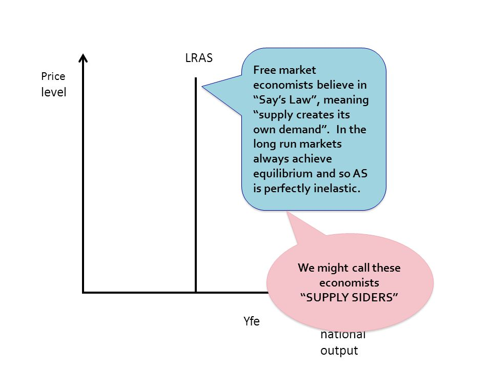 Real national output LRAS Yfe Price level Free market economists believe in Say's Law , meaning supply creates its own demand .
