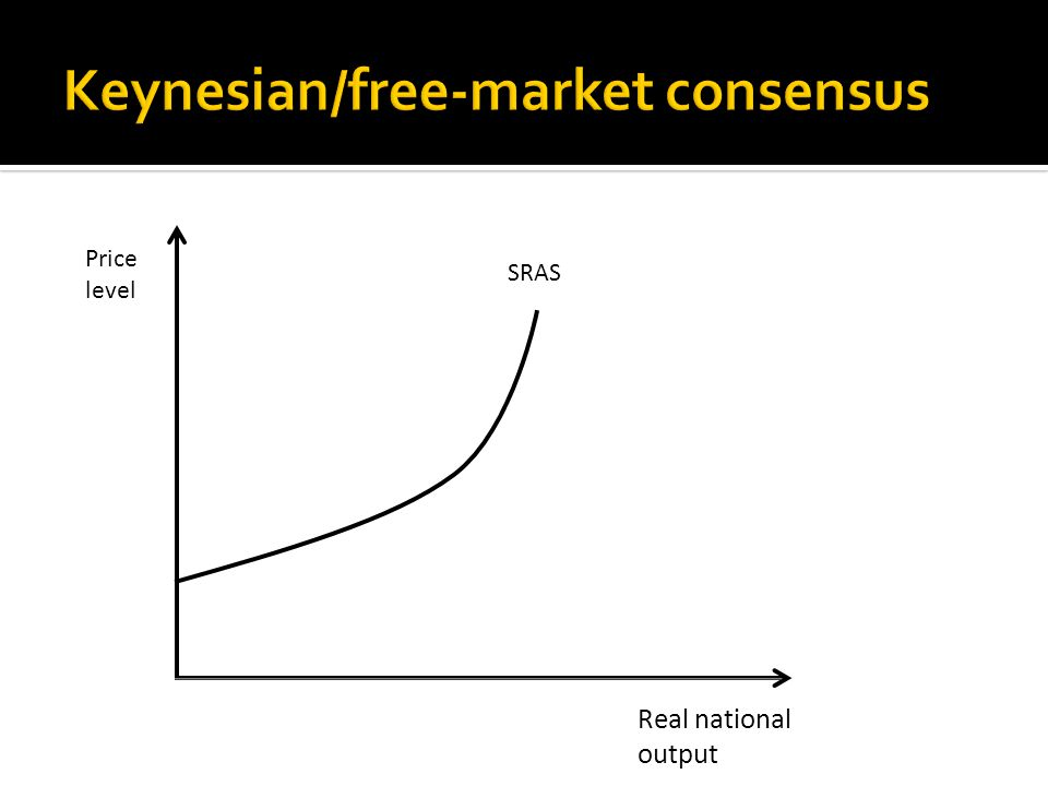 Real national output SRAS Price level A neo-classical/Keynesian consensus