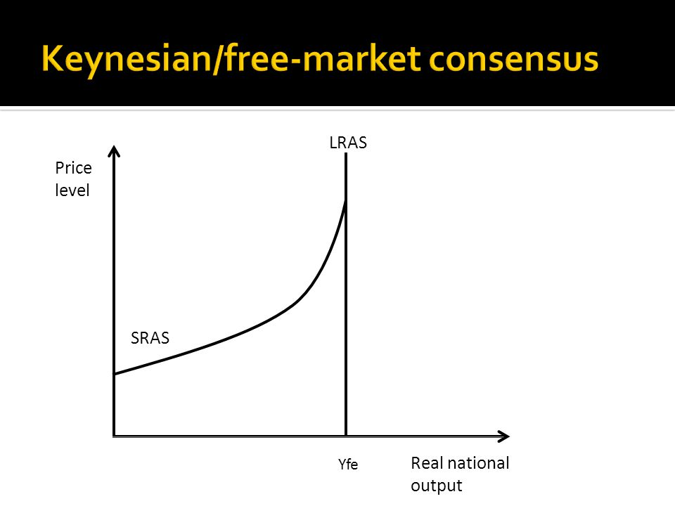 Real national output SRAS Price level A neo-classical/Keynesian consensus LRAS Yfe