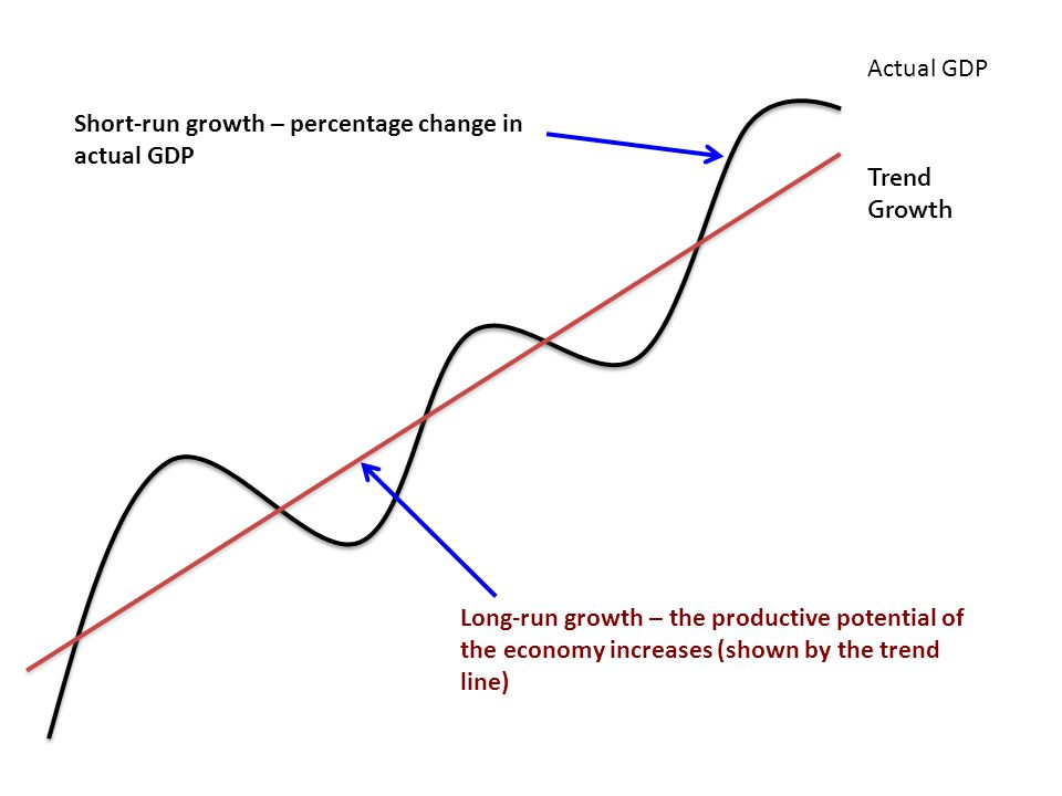 Actual GDP Trend Growth Short-run growth – percentage change in actual GDP Long-run growth – the productive potential of the economy increases (shown by the trend line)