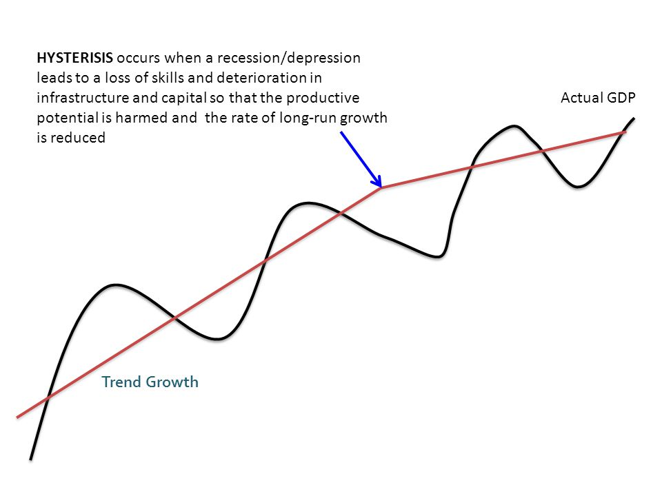 Actual GDP Trend Growth HYSTERISIS occurs when a recession/depression leads to a loss of skills and deterioration in infrastructure and capital so that the productive potential is harmed and the rate of long-run growth is reduced