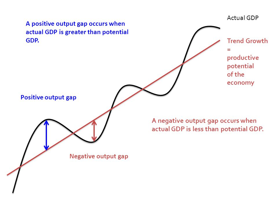 Actual GDP Trend Growth = productive potential of the economy Negative output gap Positive output gap A positive output gap occurs when actual GDP is greater than potential GDP.