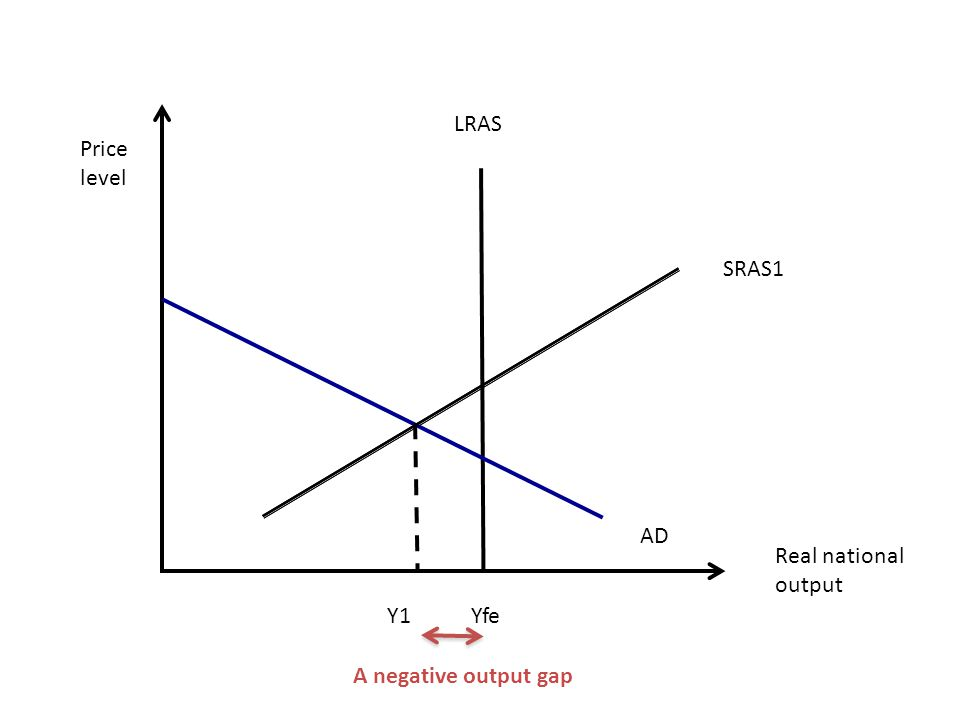 Real national output LRAS Yfe Price level SRAS1 AD Y1 A negative output gap