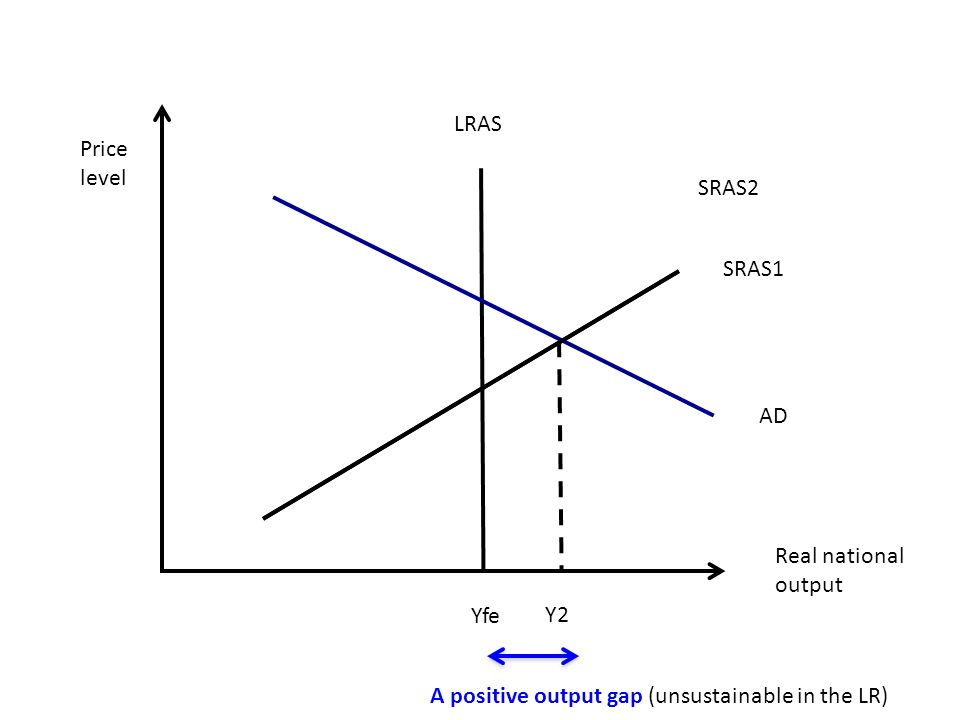Real national output LRAS Yfe Price level SRAS1 AD Y2 A positive output gap SRAS2 (unsustainable in the LR)