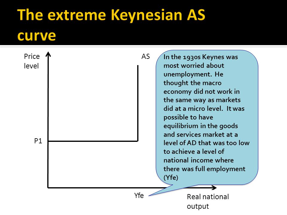 Real national output AS Yfe Price level P1 In the 1930s Keynes was most worried about unemployment.