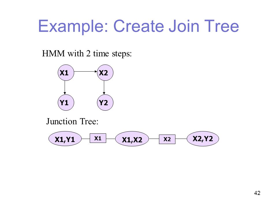 42 Example: Create Join Tree X1X2 Y1Y2 HMM with 2 time steps: Junction Tree: X1,X2 X1,Y1 X2,Y2 X1 X2