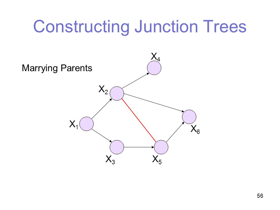 56 Constructing Junction Trees Marrying Parents X4X4 X6X6 X5X5 X3X3 X2X2 X1X1