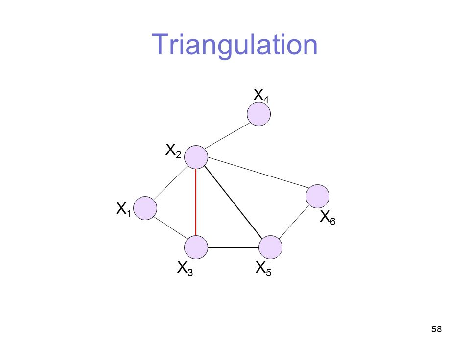 58 Triangulation X4X4 X6X6 X5X5 X3X3 X2X2 X1X1
