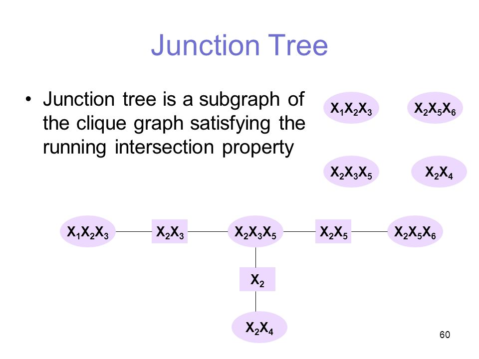 60 Junction Tree Junction tree is a subgraph of the clique graph satisfying the running intersection property X1X2X3X1X2X3 X2X5X6X2X5X6 X2X3X5X2X3X5 X2X3X2X3 X2X5X2X5 X2X2 X2X5X6X2X5X6 X2X4X2X4 X1X2X3X1X2X3 X2X3X5X2X3X5 X2X4X2X4
