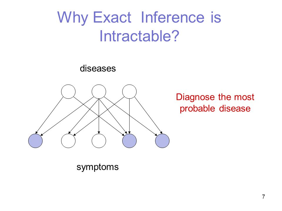 7 Why Exact Inference is Intractable symptoms diseases Diagnose the most probable disease