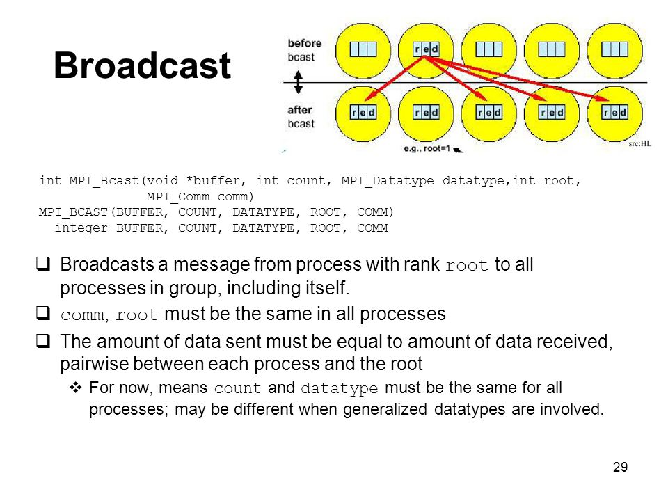 29 Broadcast  Broadcasts a message from process with rank root to all processes in group, including itself.