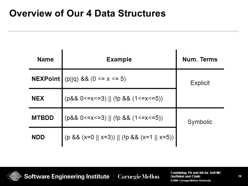19 Combining PA and NA for Soft MC Gurfinkel and Chaki © 2006 Carnegie Mellon University Overview of Our 4 Data Structures NameExampleNum.