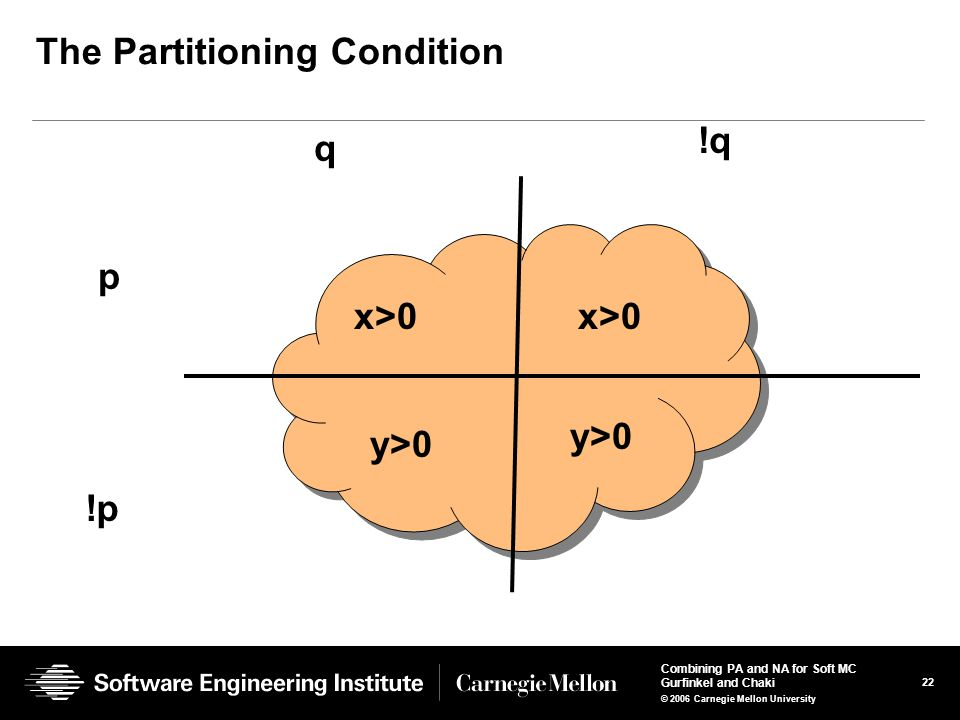 22 Combining PA and NA for Soft MC Gurfinkel and Chaki © 2006 Carnegie Mellon University The Partitioning Condition p !p q !q x>0 y>0