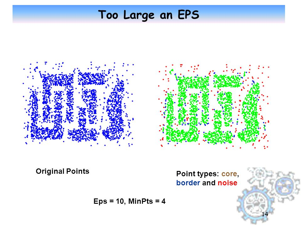 14 Too Large an EPS Original Points Point types: core, border and noise Eps = 10, MinPts = 4