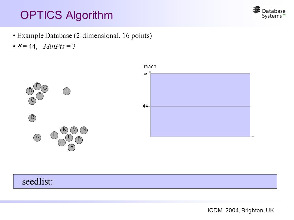 ICDM 2004, Brighton, UK OPTICS Algorithm A I B J K L R M P N C F D E G H 44  reach seedlist: Example Database (2-dimensional, 16 points) = 44, MinPts = 3 