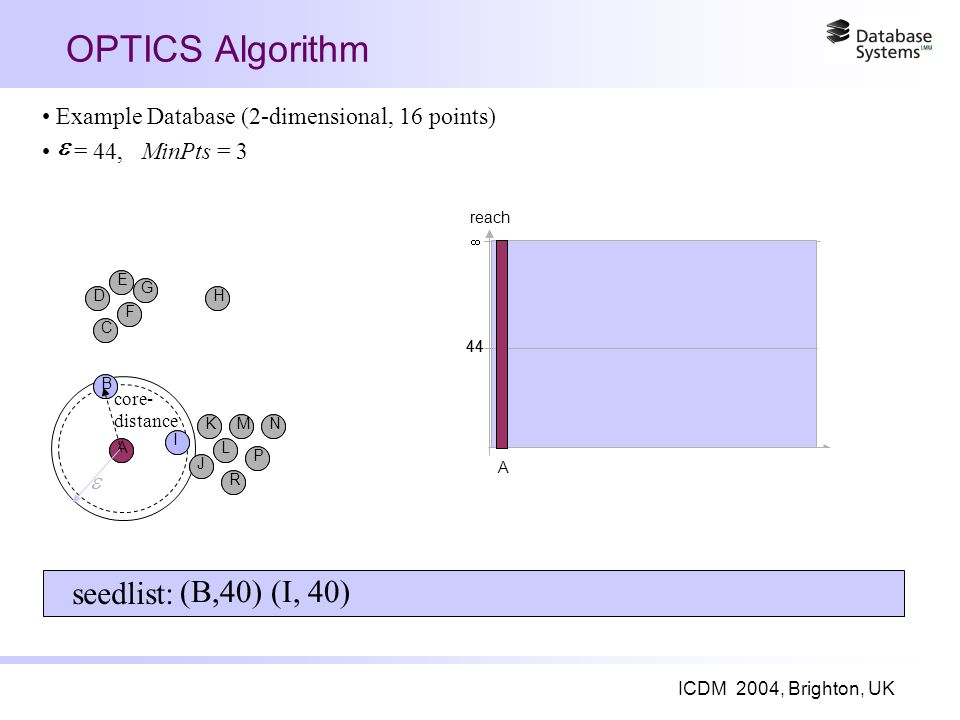 ICDM 2004, Brighton, UK OPTICS Algorithm A I B J K L R M P N C F D E G H 44  reach seedlist: Example Database (2-dimensional, 16 points) = 44, MinPts = 3  A I B J K L R M P N C F D E G H A 44   core- distance (B,40) (I, 40)