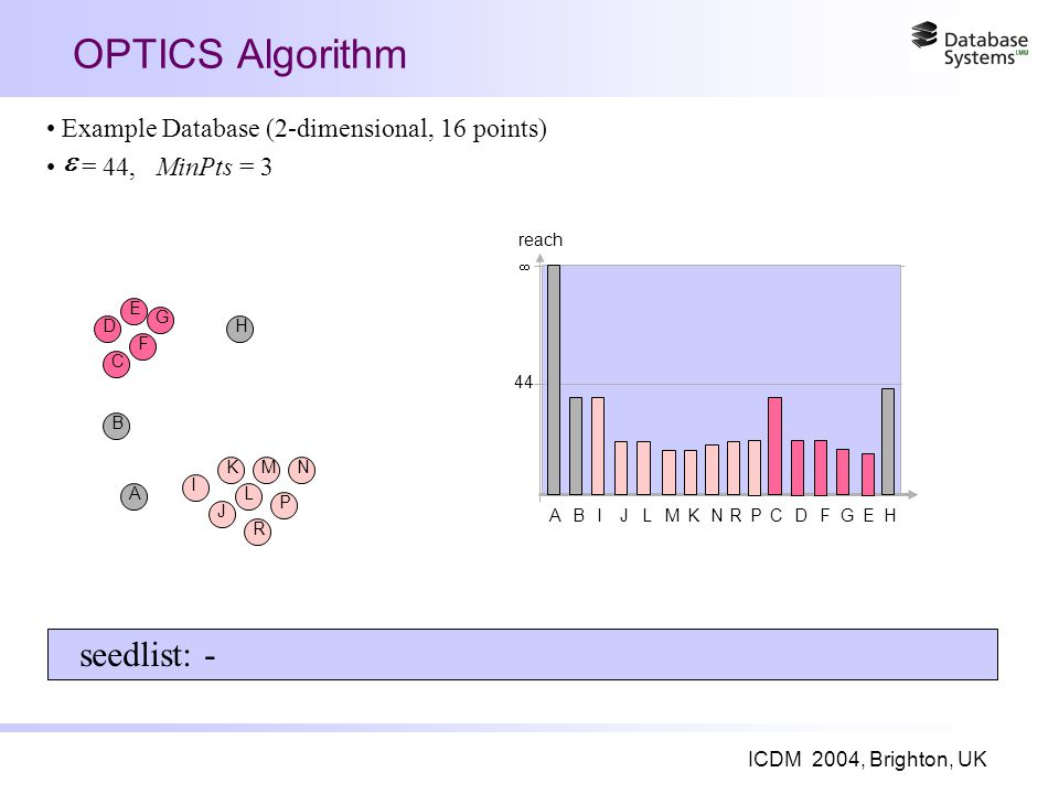 ICDM 2004, Brighton, UK OPTICS Algorithm A I B J K L R M P N C F D E G H seedlist: - ABIJLMKNRPCDFGEH 44 reach  Example Database (2-dimensional, 16 points) = 44, MinPts = 3 