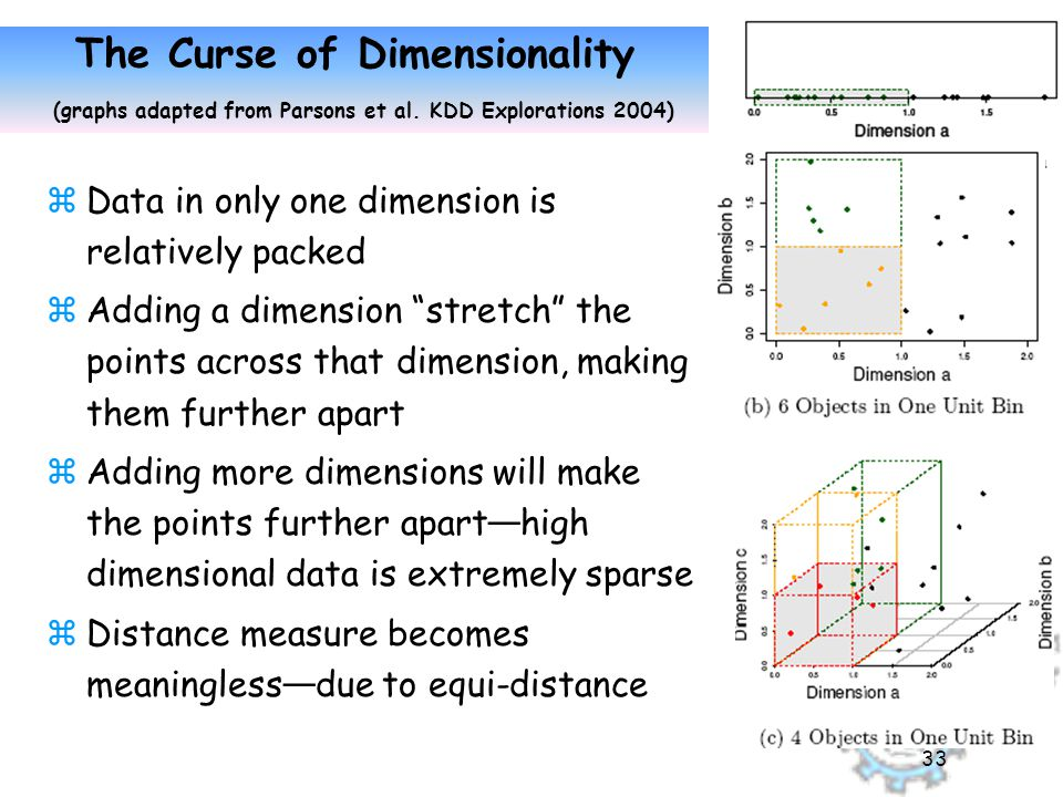 33 The Curse of Dimensionality (graphs adapted from Parsons et al.