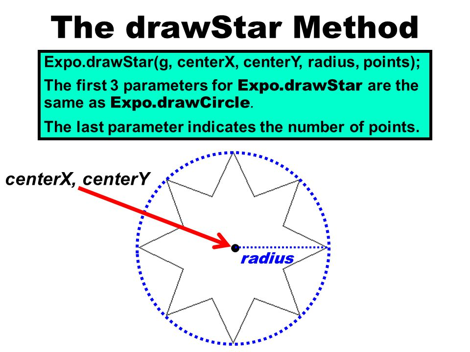 The drawStar Method Expo.drawStar(g, centerX, centerY, radius, points); The first 3 parameters for Expo.drawStar are the same as Expo.drawCircle.